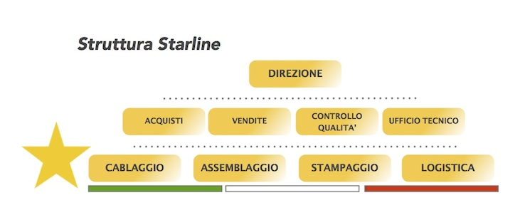 Reparti Starline Srl